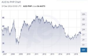 aud-to-php-10-year-chart-to-dec-2016