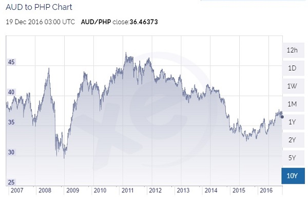 Australian Dollar To Php Comparison