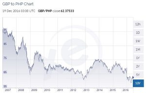 gbp-to-php-10-year-chart-to-dec-2016