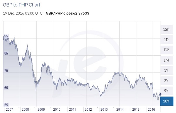 Philippine Currency Foreign Exchange Rates 2006 To 2016