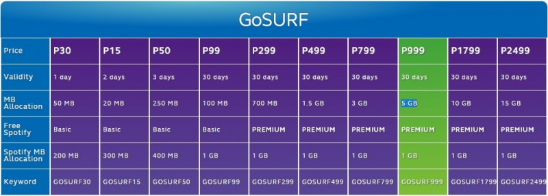 Globe GOSURF Plans Sept 2014