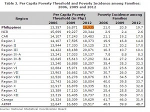 Philippine Poverty Threshold 2006, 2009, 2012
