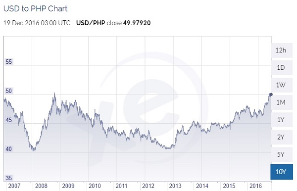 usd-to-php-10-year-chart-to-dec-2016